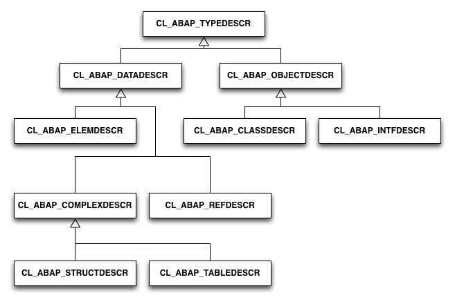 RTTS Type Hierarchy