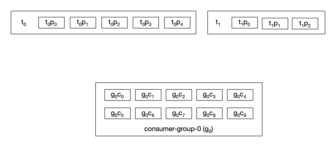 My Consumer Group Is Not Balanced • Jeppe Andersen Blog